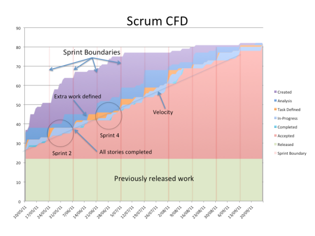 CFD of Scrum team showing sprints, velocity and released work